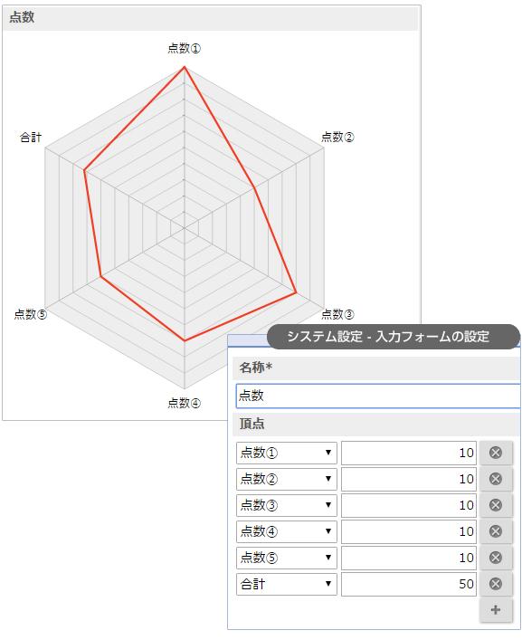 レーダーチャート nyoibox 如意箱 クラウド型webデータベース